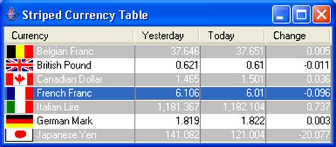 java swing grid table striped currency table grid table 171 swing components 171 java