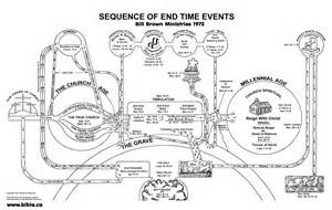 Outline Of End Time Events Predicted In The Bible by Rapture Doctrine Invented By Darby In 1830 Ad