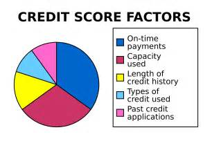 Credit score chart credit score in the united states