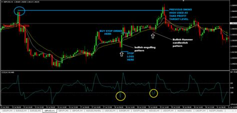 cci moving average crossover trading strategy