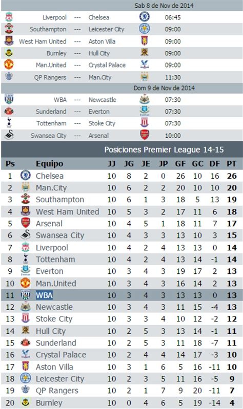 Calendario Jornada Calendario Jornada 11 Premier League 2014 2015 Apuntes