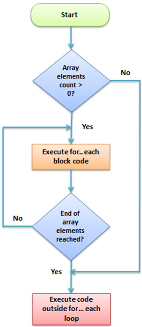 flowchart for each what are controlled structures and loop