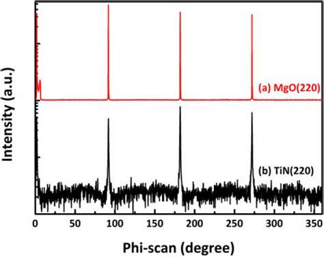 xrd pattern of tin phi scan patterns of xrd 220 a mgo and b tin fil