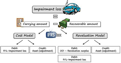 impairment test ias 36 impairment of assets ifrsbox ifrs easy