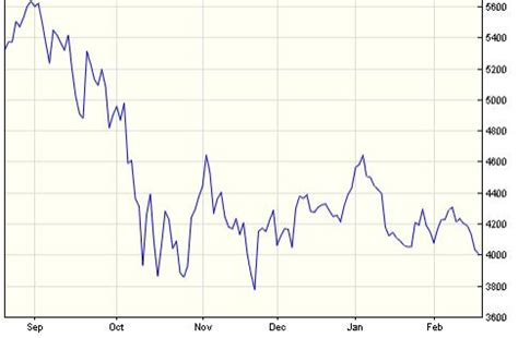 stock market crash 2008   sharesexplained.com