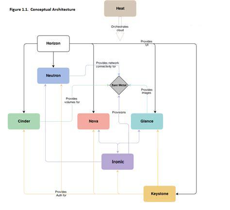 conceptual architecture diagram exle openstack docs bare metal service user guide