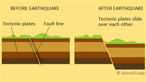 earthquakes diagram earthquake fault diagram