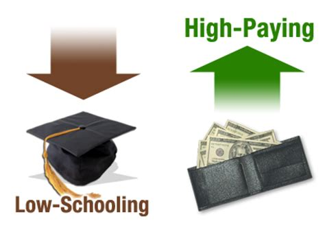 high paying desk jobs without degree what are the highest paying jobs without a college degree