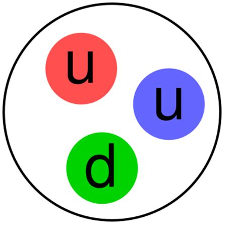 elementary charge of a proton an image of the three quarks in a proton
