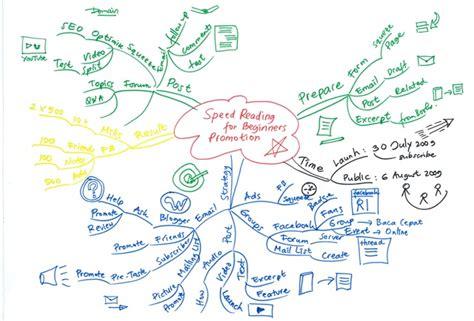 Map Kerja by Mind Map Untuk Membuat Perencanaan Kerja