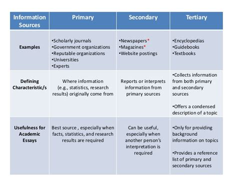 Essay About Sources Of Information evaluating information sources for academic essays