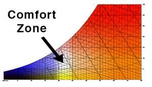 human thermal comfort autodesk workshop