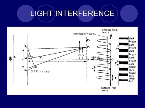 Light Interference by Interference Of Light 10