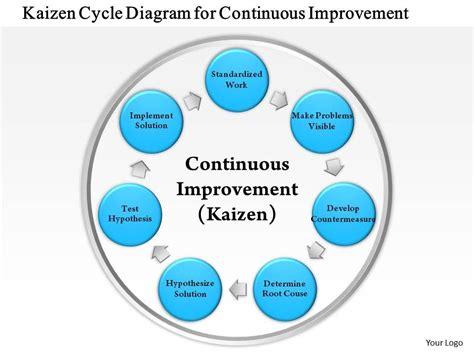 kaizen diagram worker wiring diagram