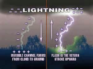 lightning formation thunder and lightning image