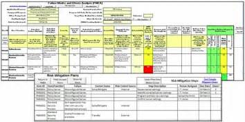 Fmea Spreadsheet Template by Excel Fmea Mitigation Planning Tool Isixsigma Marketplace