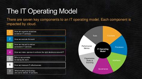 it operating model template pictures to pin on pinterest