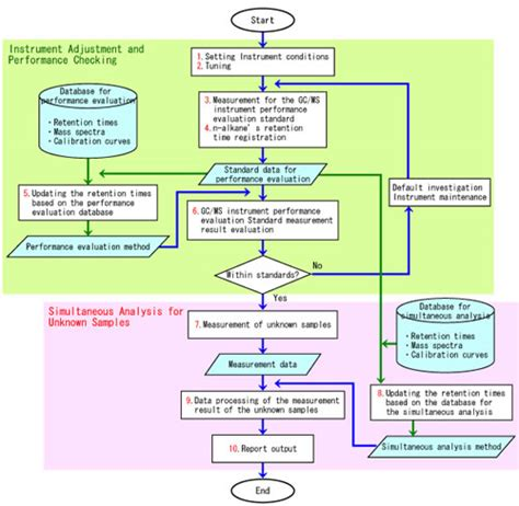 database flowchart software compound composer database software for simultaneous