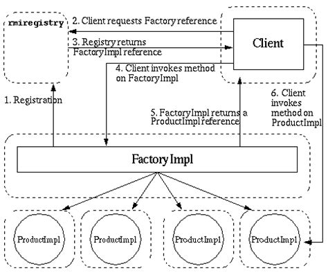 factory pattern in java with exle applying the factory pattern to java tm rmi