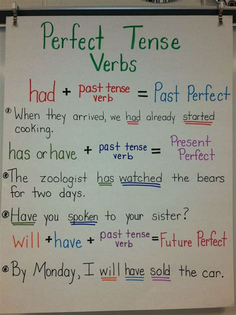 past perfect continuous verb tense diagram 78 best verbs perfect tenses and frequently misused
