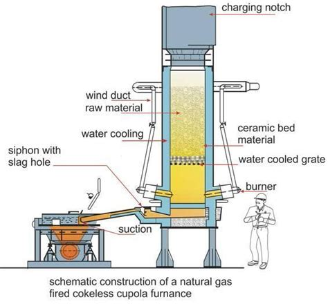 induction furnace process flow diagram diagram of a gas operated cupola furnace jpg