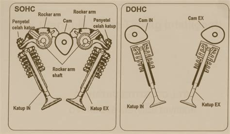 sohc vs dohc which is better car engine diagram sohc ej253 engine diagram wiring
