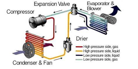 automotive a c system diagram smartdraw diagrams