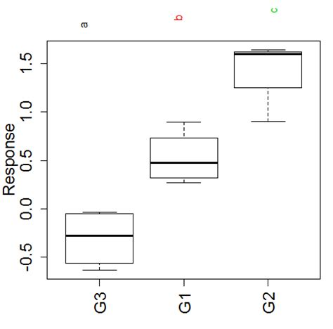 letter of explanation r adding axis labels to multcompview constrast plots 1395