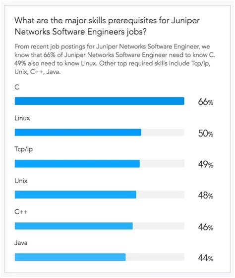 Mba For Software Engineers Quora by What Are The Skills Required To Become A Software Engineer