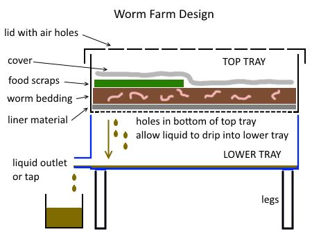how to design your home worm farming deep green permaculture