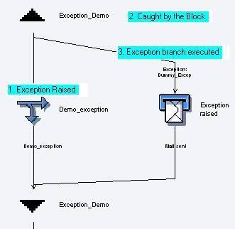 workflow tutorial sap technical sap technical workflow tutorial 28 images saptechnical