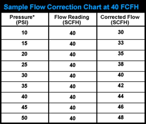 chart correction template efficient shielding gas supply methods the fabricator