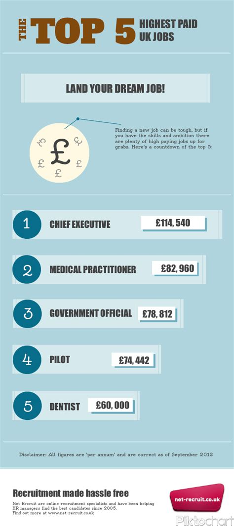blogger jobs uk infographic the top 5 highest paid uk jobs net recruit