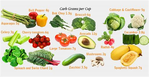 carbohydrates in vegetables 87 low carb vegetables that will keep you and make