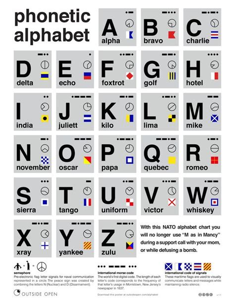 printable version of phonetic alphabet free poster nato phonetic alphabet chart typography