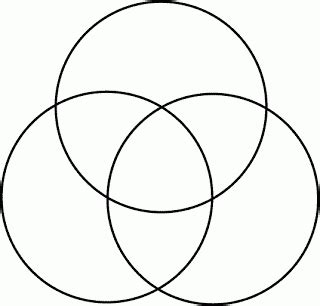Topic The Venn Diagram Of Singlehood Mgtow 3 Circle Venn Diagram Template