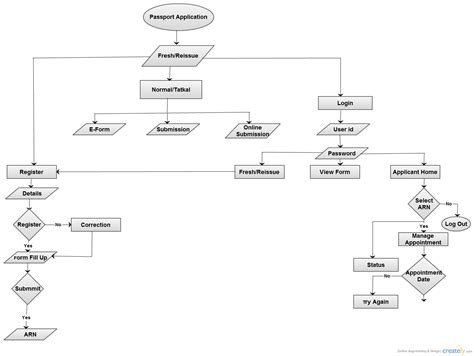 application flowchart passport application flowchart creately