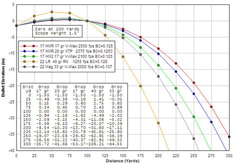 17 hmr ballistics and trajectory trajectory chart for 17 hmr 17 hm2 22 lr 22 wmr