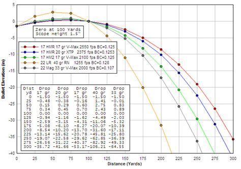 22 Mag Ballistics Chart | trajectory chart for 17 hmr 17 hm2 22 lr 22 wmr