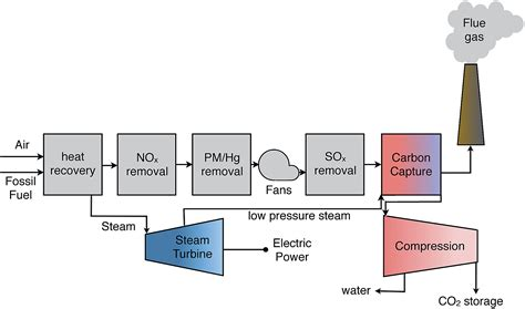 power plant schematic diagram coal fired power plant schematic diagram solar aided