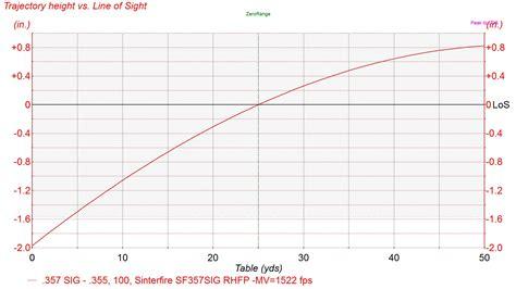 by the inch 357 mag ballistics 357 mag ballistics chart quotes