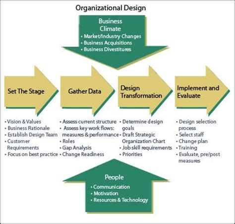 organisational design proposal 25 best organizational development concepts images on