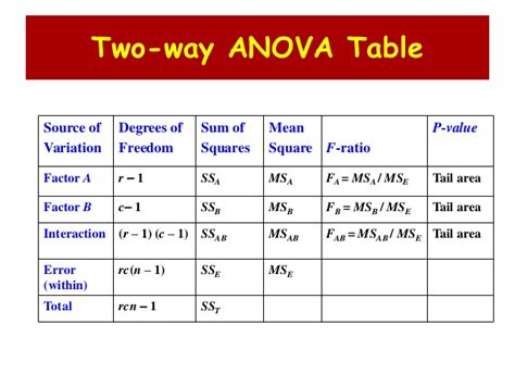 F Table Anova F Table For Anova 05