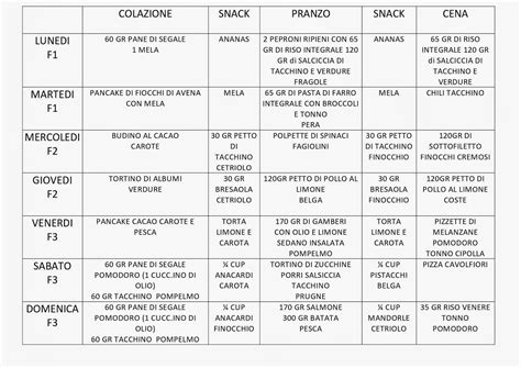 ipotiroidismo dieta alimentare dieta plank schema io02 pineglen