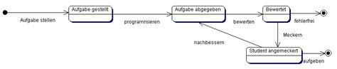 Hs Rm Stand Der Bewerbung softwaretechnik 2006