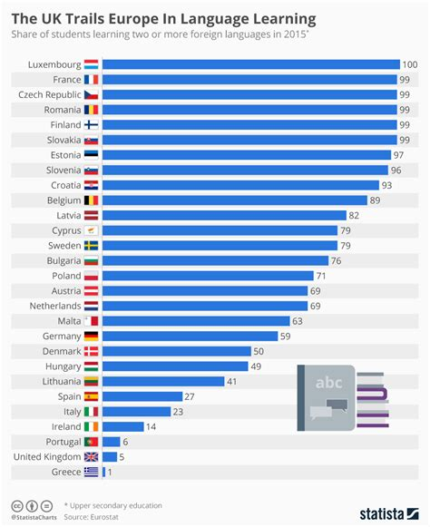 language uk chart the uk trails europe in language learning statista