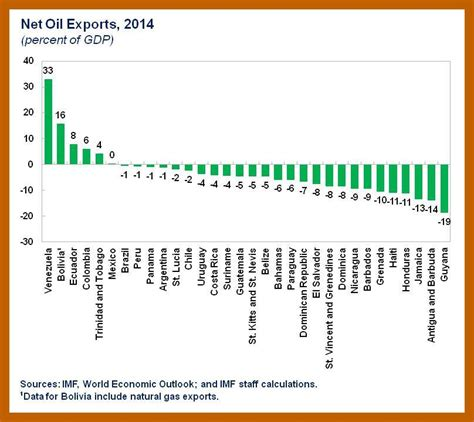 oil prices new low fiscal impact of lower oil prices on latin america and the