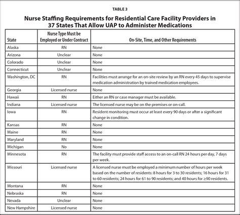 Lvn Scope Of Practice Essay by Medication Administration Course Work Oregon Writerzane Web Fc2