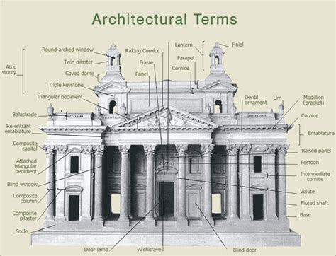 architecture terms architectural terms illustrated largestdemocrazy