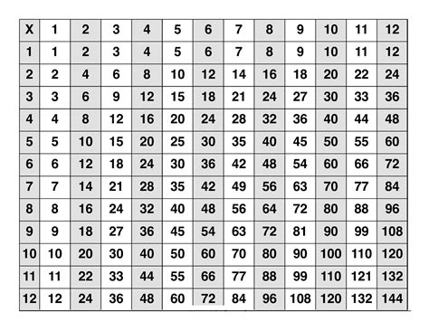 large printable multiplication chart large multiplication table to train memory activity shelter